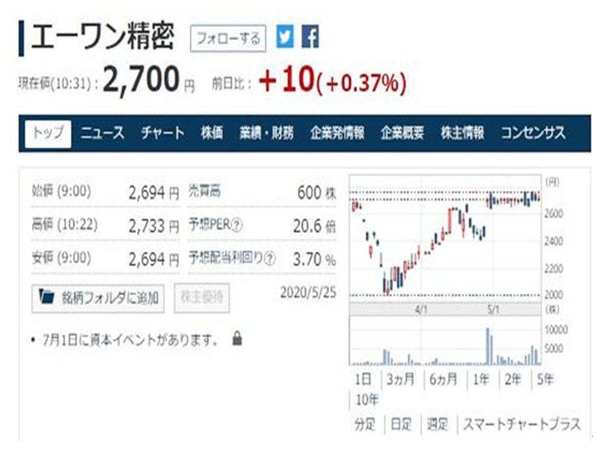 日本経済新聞 マーケット