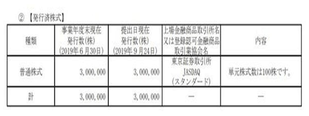 発行済株式