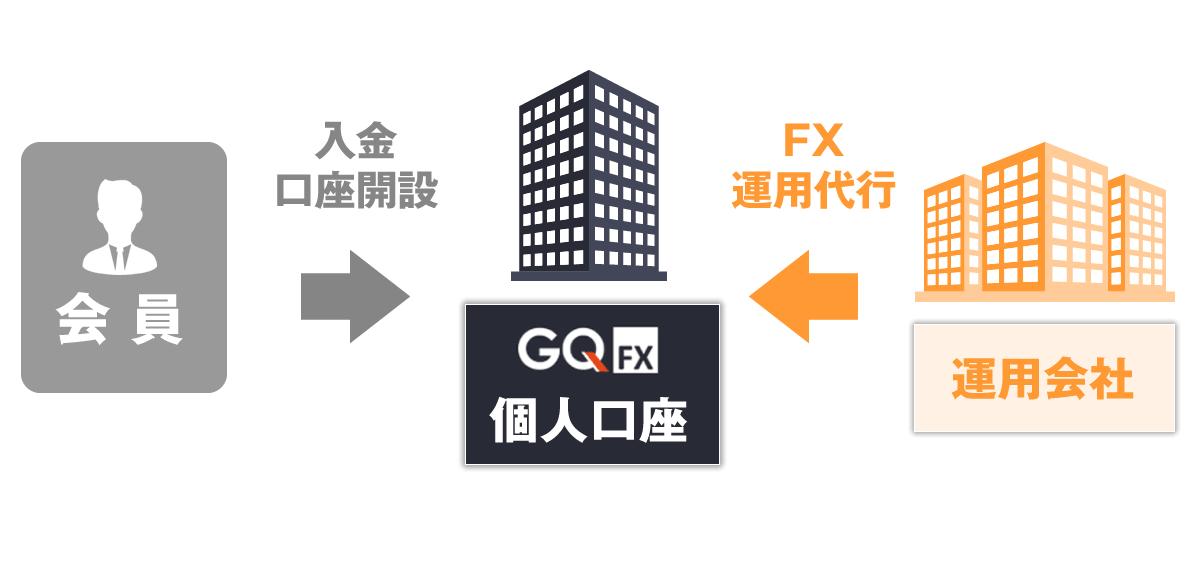 GQFXの仕組み
