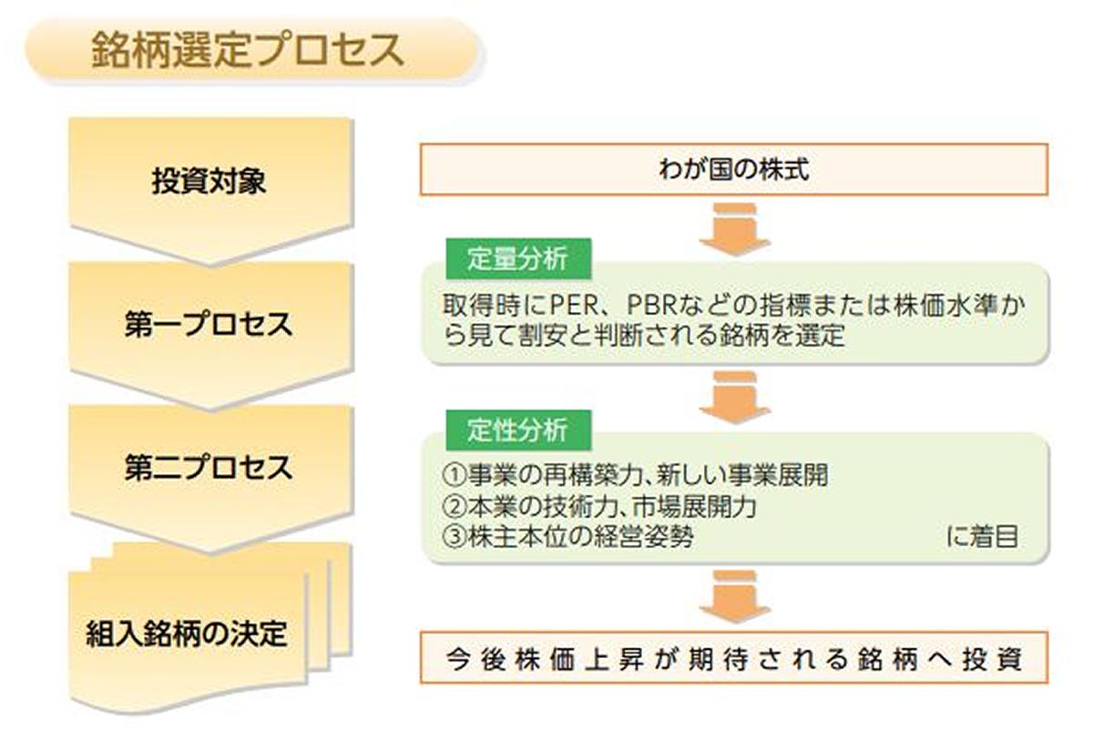 DC・ダイワ・バリュー株・オープン