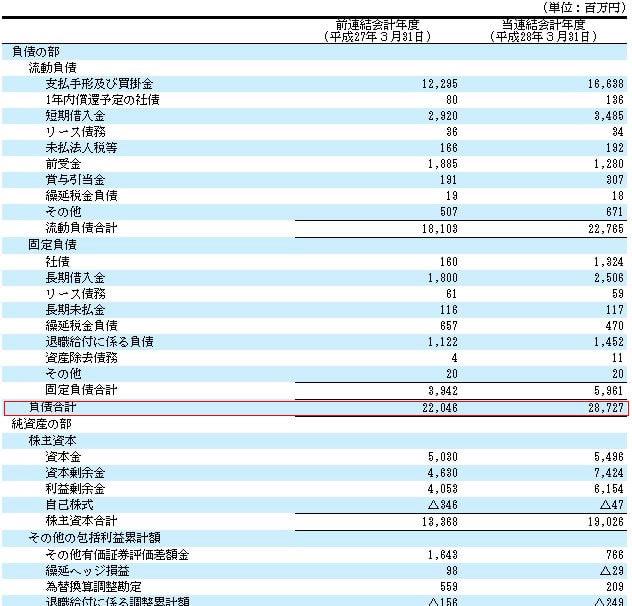 極東貿易有価証券報告書