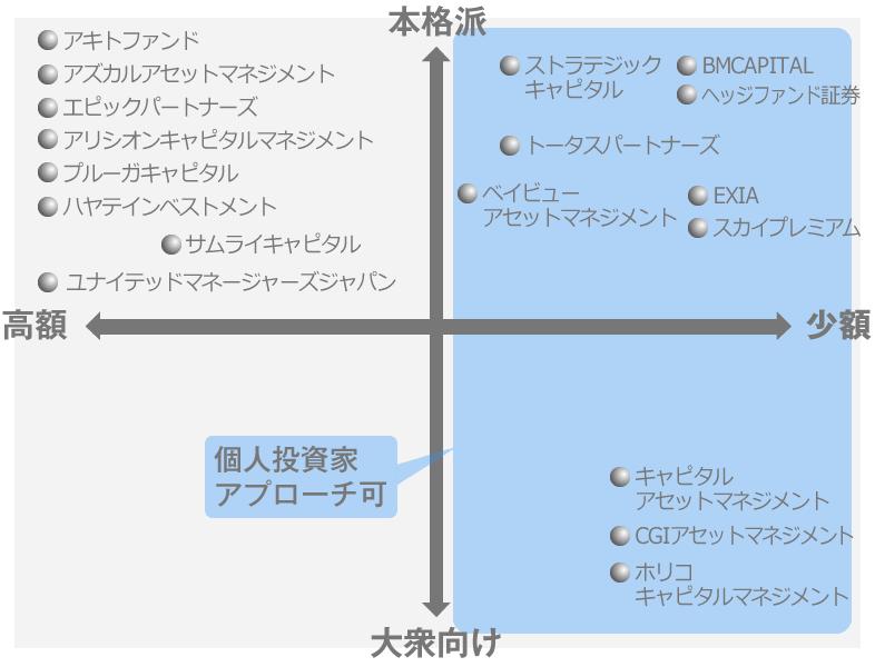 国内・日本ヘッジファンド会社一覧